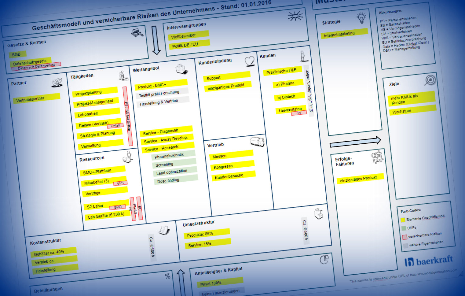 Business Model Canvas - erweitert
